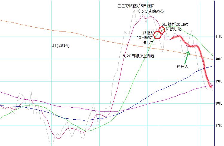 株塾no110_JT(2914)のチャート終値線