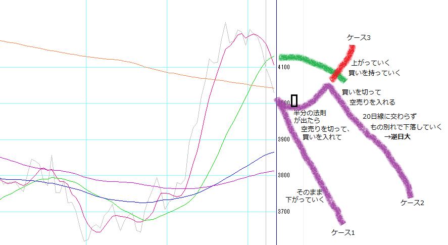 株塾no110_JT(2914)の今後の取りうるケース