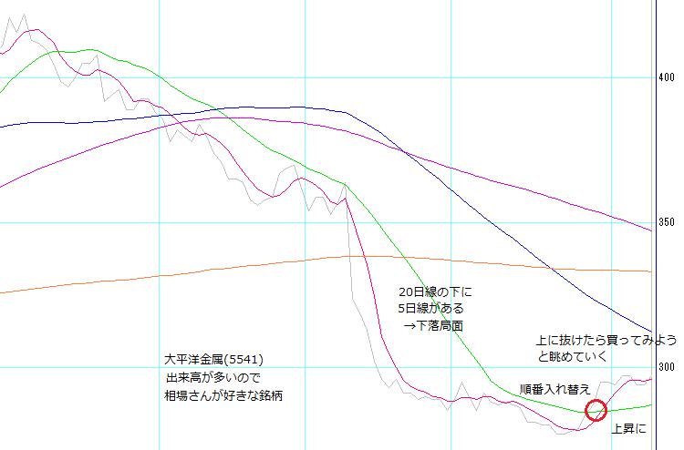 株塾no110_大平洋金属(5541)の狙い方
