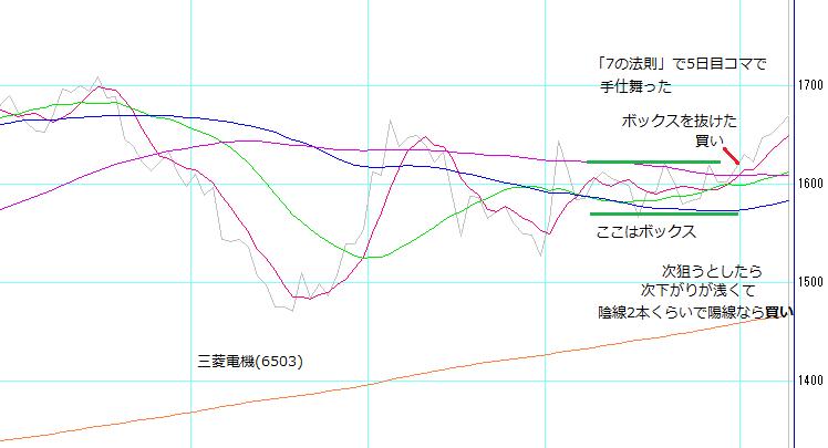株塾no110_三菱電機(6503)の狙い方
