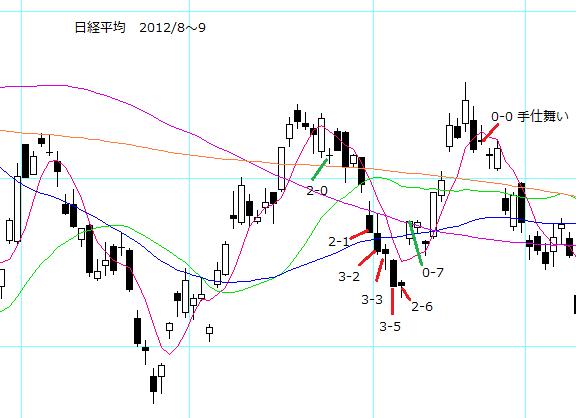 no2_nikkei_trade.PNG
