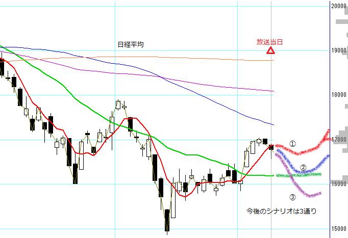 no42_nikkei225_scenario.PNG
