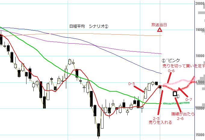 no42_nikkei225_scenario1.PNG