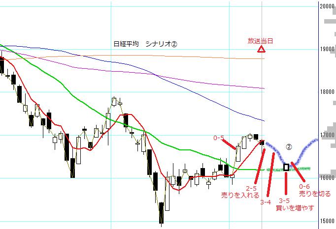 no42_nikkei225_scenario2.PNG