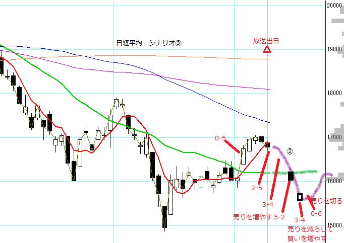 no42_nikkei225_scenario3.PNG