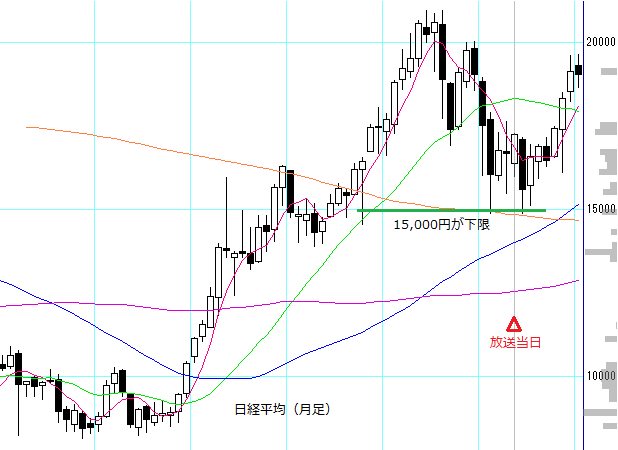 no57_nikkei225_monthly.PNG