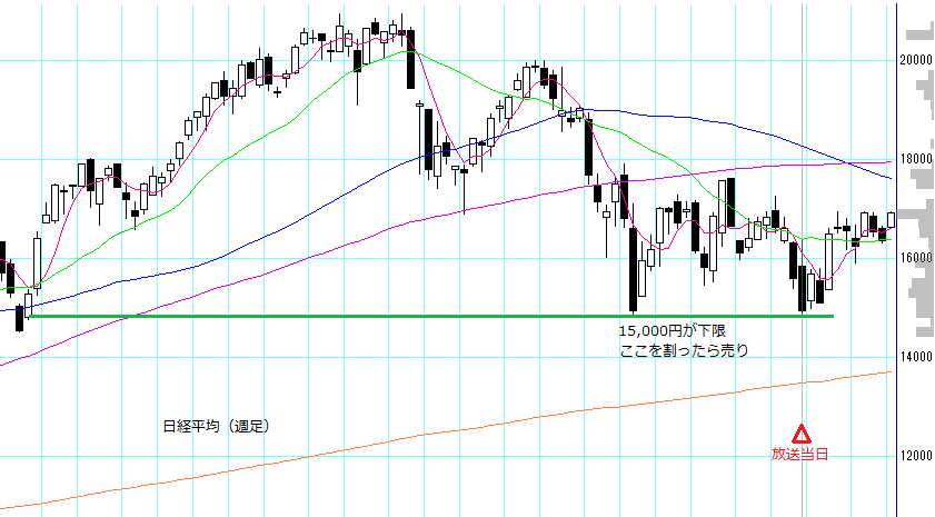 no57_nikkei225_weekly.PNG
