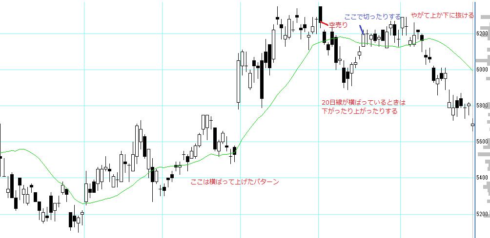 株塾no87_ニフコ(7988)のチャート20日線とローソク足